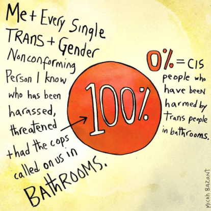 Graphic describing that all trans people have experienced harassment in backrooms, but no cis people have been harmed by trans people in bathrooms.